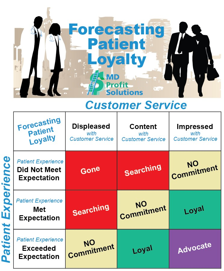 Forecasting Patient Loyalty - MD Profit Solutions